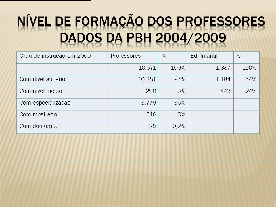 Nível de formação DOS PROFESSORES DADOS DA PBH 2004/2009