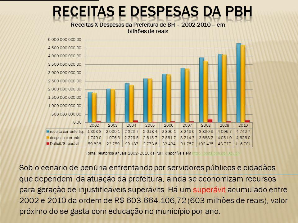 RECEITAS E DESPESAS DA PBH