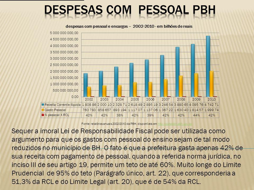 DESPESAS COM PESSOAL PBH
