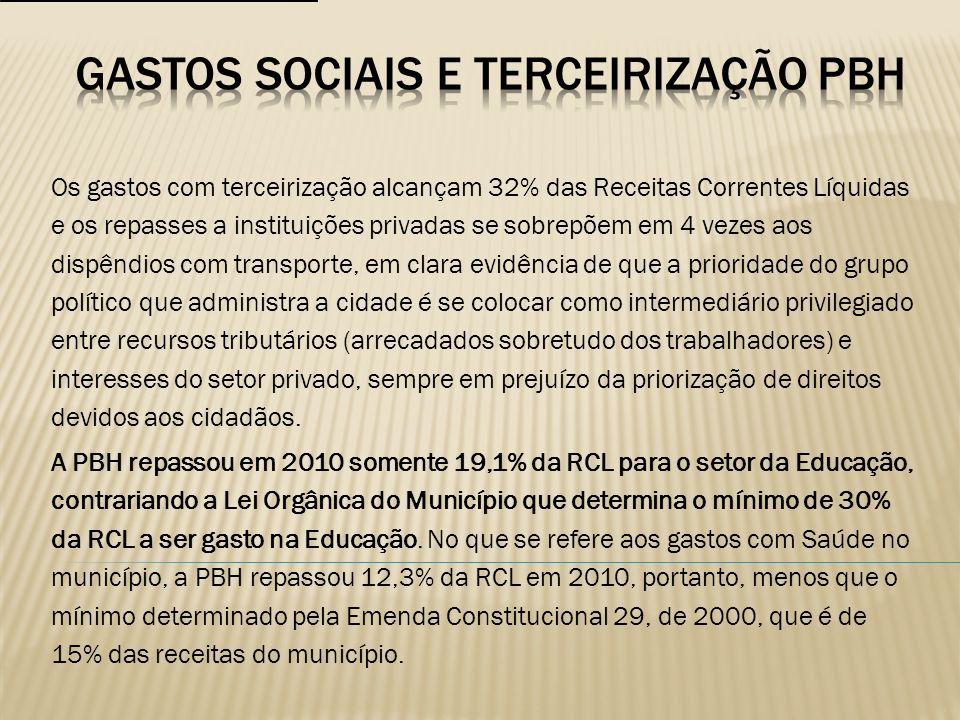 Gastos sociais e terceirização pbh