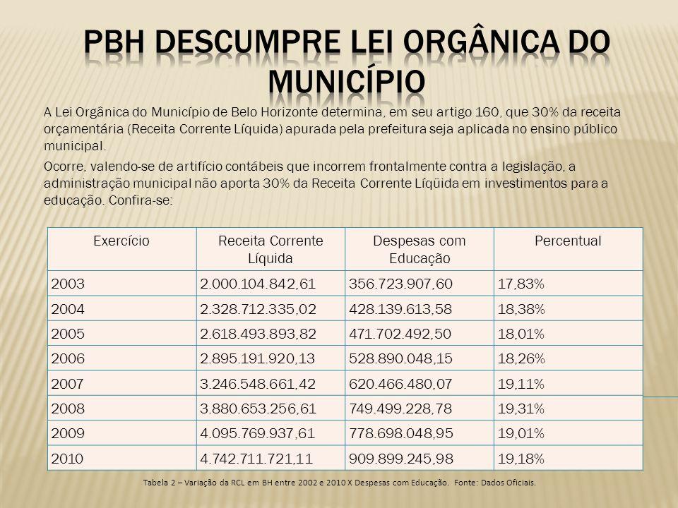 pbh descumpre lei orgânica do município