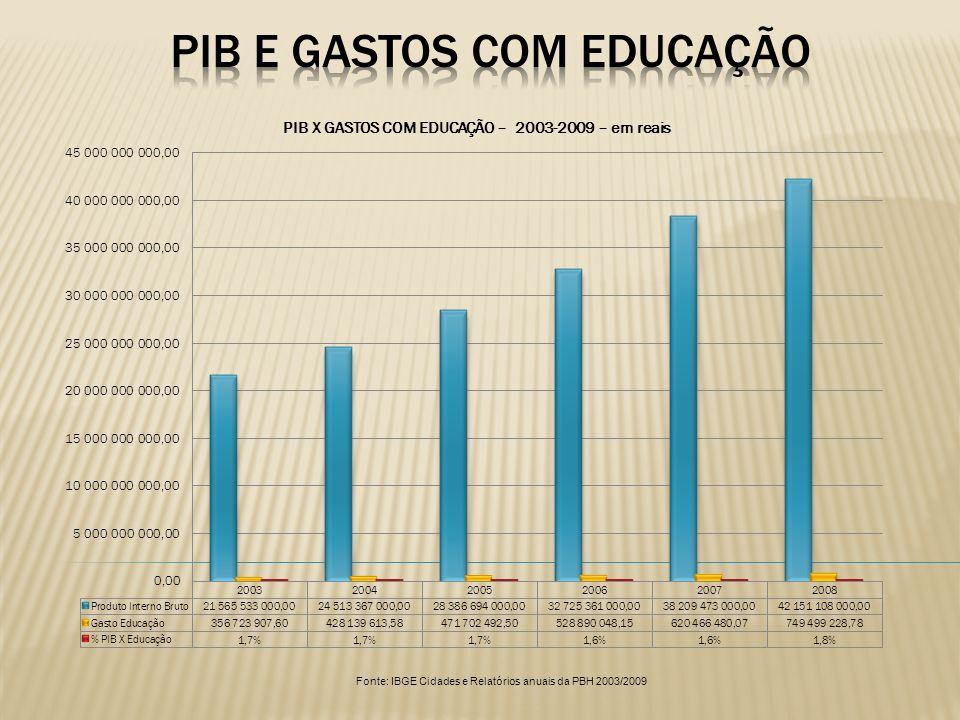 PIB e gastos com educação