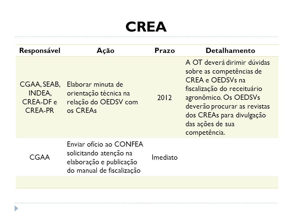 CGAA, SEAB, INDEA, CREA-DF e CREA-PR