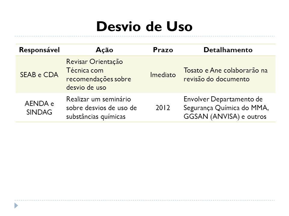 Desvio de Uso Responsável Ação Prazo Detalhamento SEAB e CDA