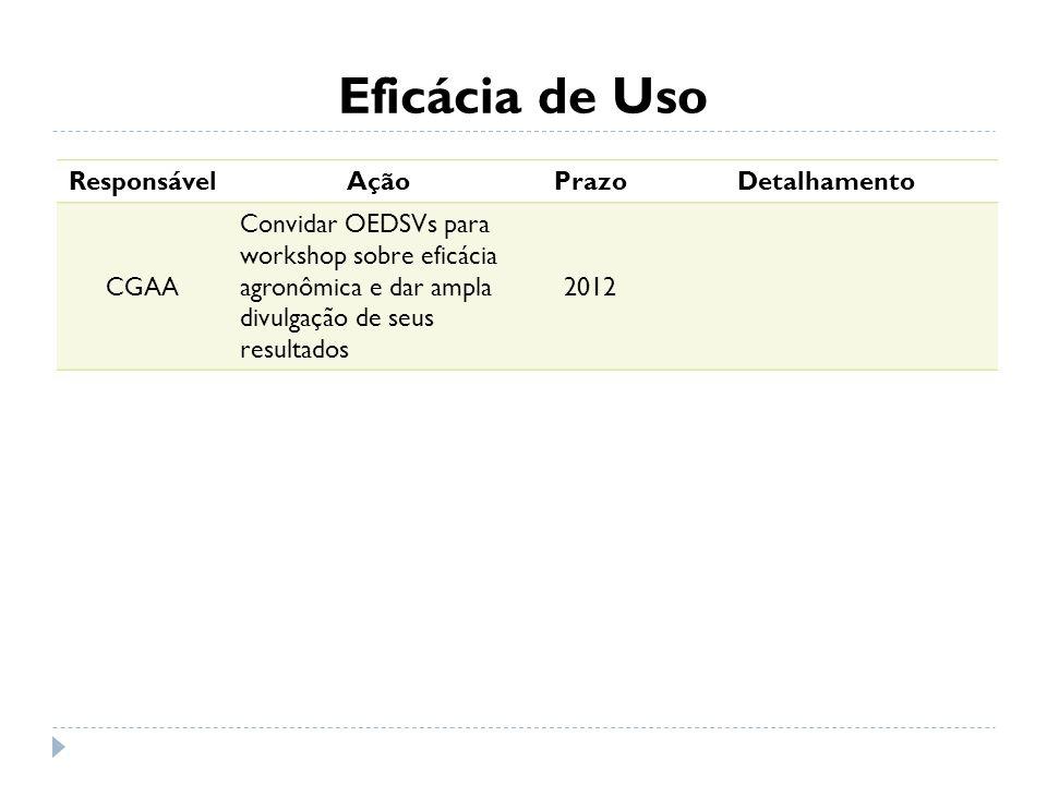 Eficácia de Uso Responsável Ação Prazo Detalhamento CGAA