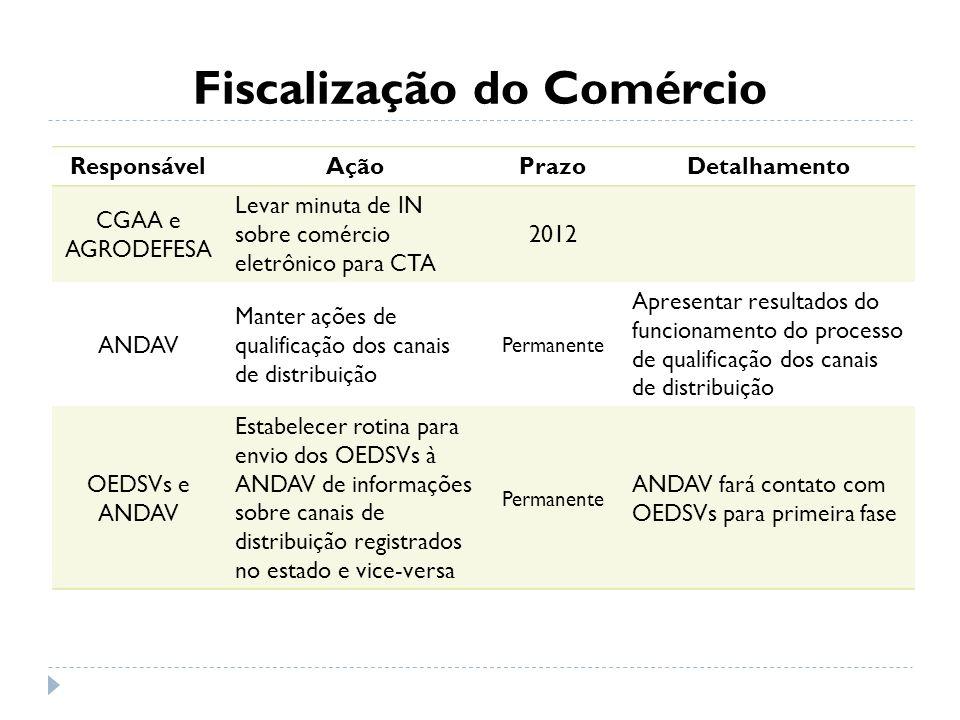 Fiscalização do Comércio