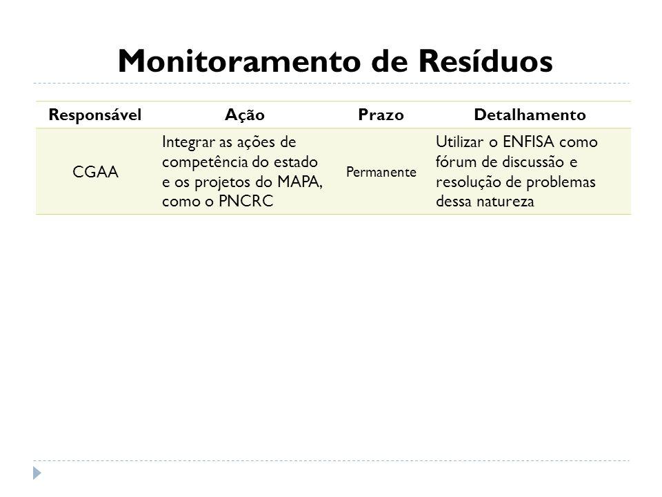 Monitoramento de Resíduos