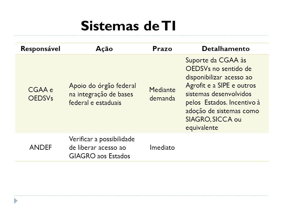 Sistemas de TI Responsável Ação Prazo Detalhamento CGAA e OEDSVs