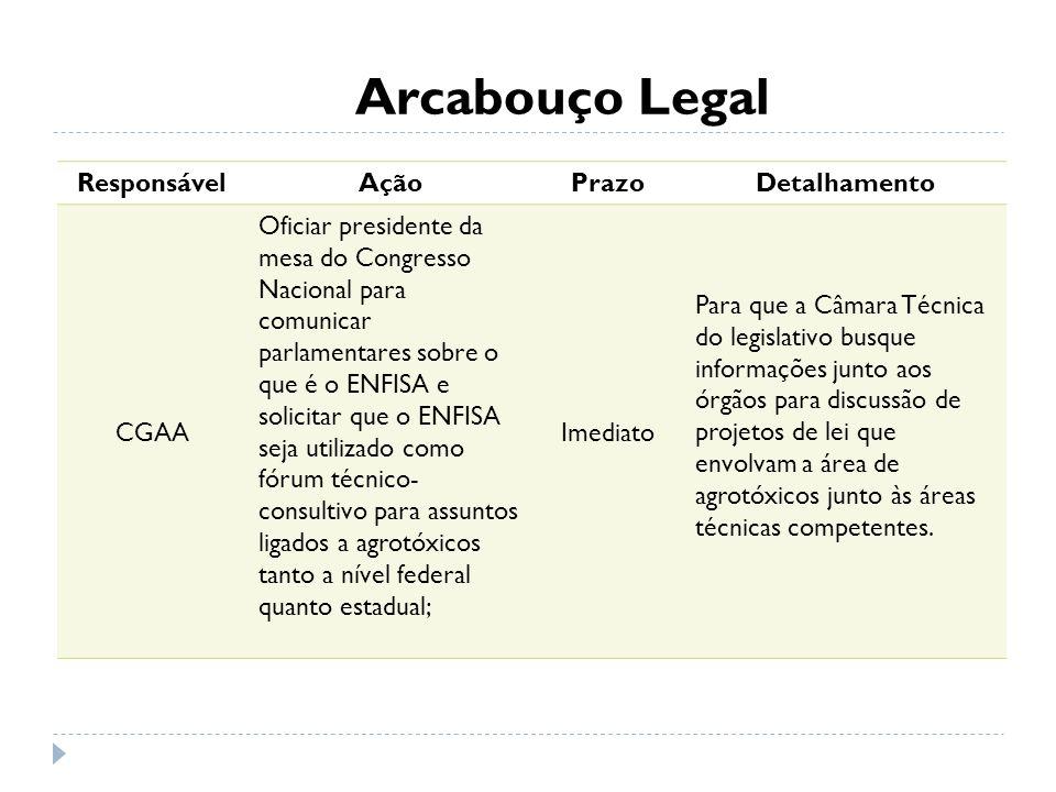 Arcabouço Legal Responsável Ação Prazo Detalhamento CGAA