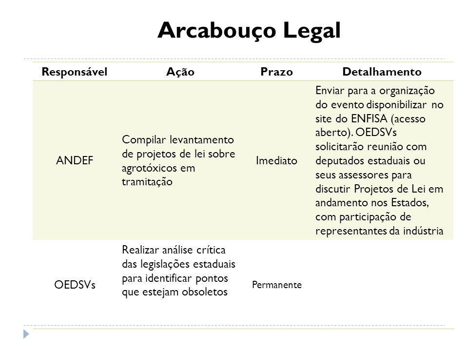 Arcabouço Legal Responsável Ação Prazo Detalhamento ANDEF