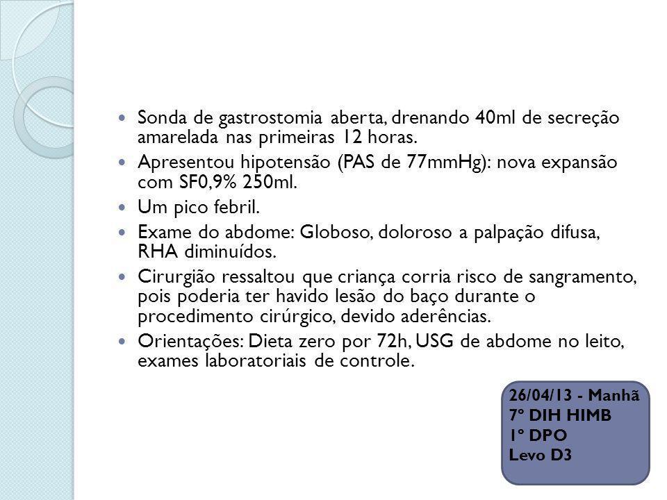 Apresentou hipotensão (PAS de 77mmHg): nova expansão com SF0,9% 250ml.