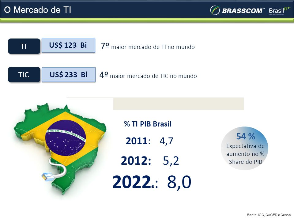 aumento no % Share do PIB