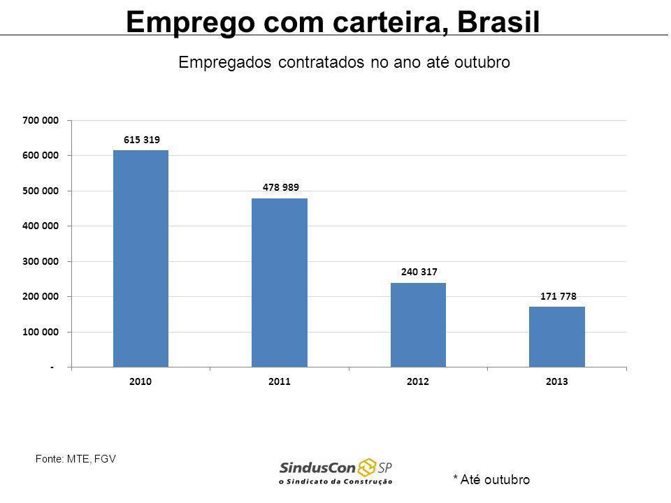 Emprego com carteira, Brasil