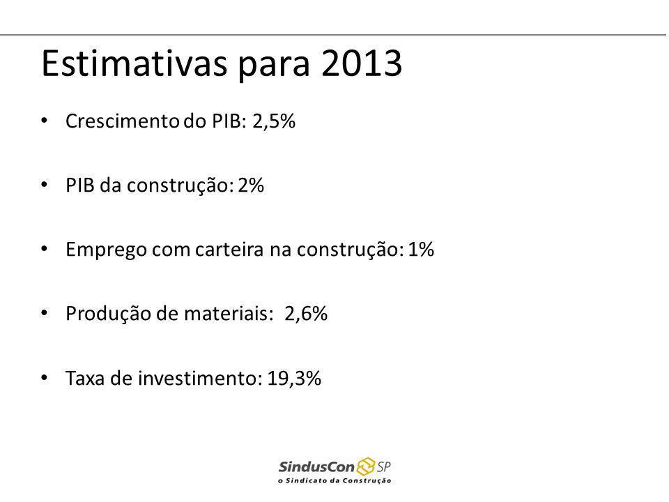 Estimativas para 2013 Crescimento do PIB: 2,5% PIB da construção: 2%