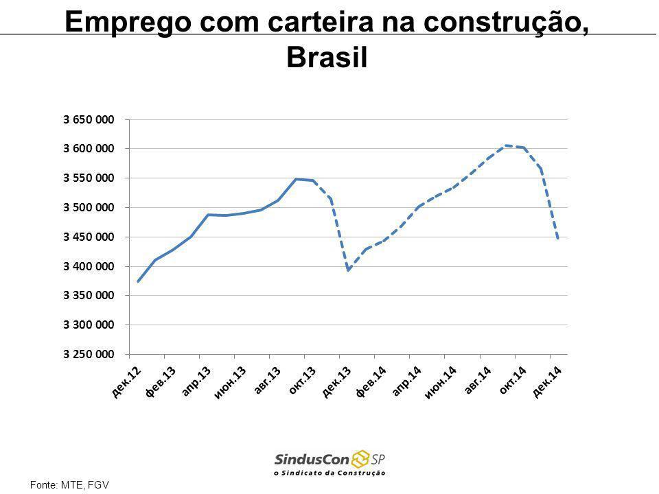 Emprego com carteira na construção, Brasil