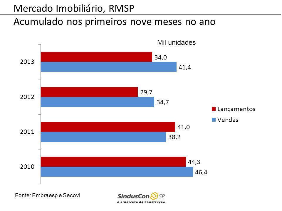 Mercado Imobiliário, RMSP Acumulado nos primeiros nove meses no ano