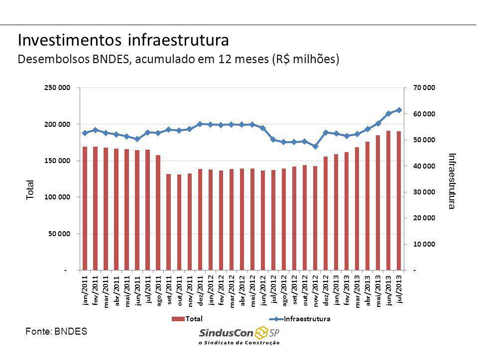 Investimentos infraestrutura Desembolsos BNDES, acumulado em 12 meses (R$ milhões)