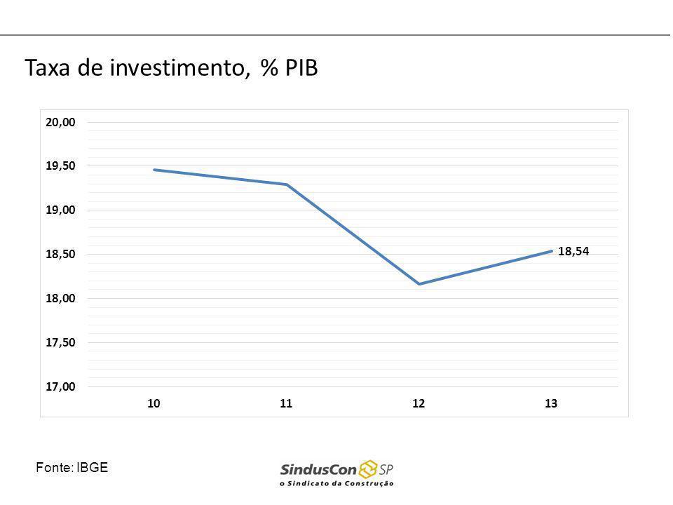 Taxa de investimento, % PIB
