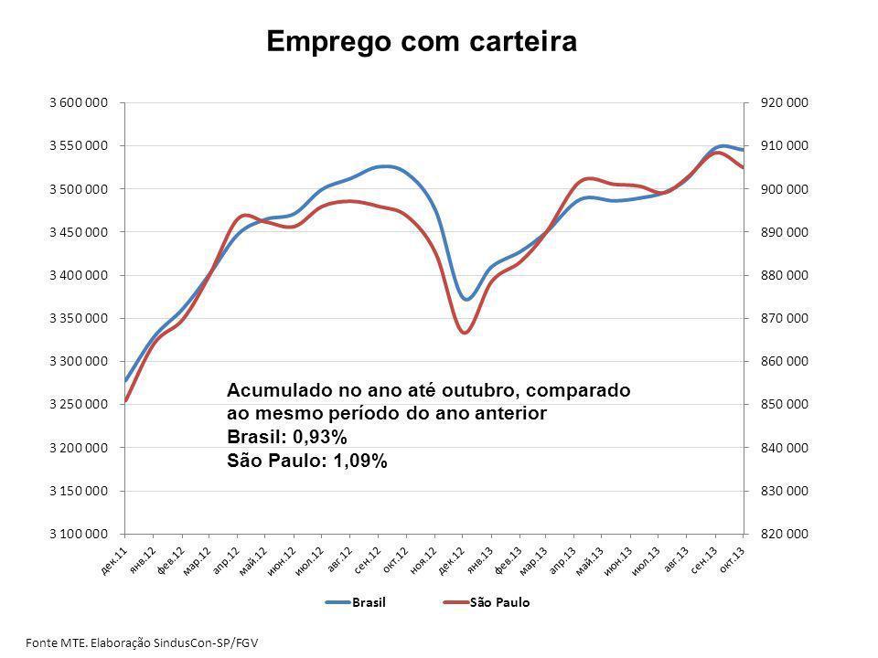 Emprego com carteira Acumulado no ano até outubro, comparado ao mesmo período do ano anterior. Brasil: 0,93%
