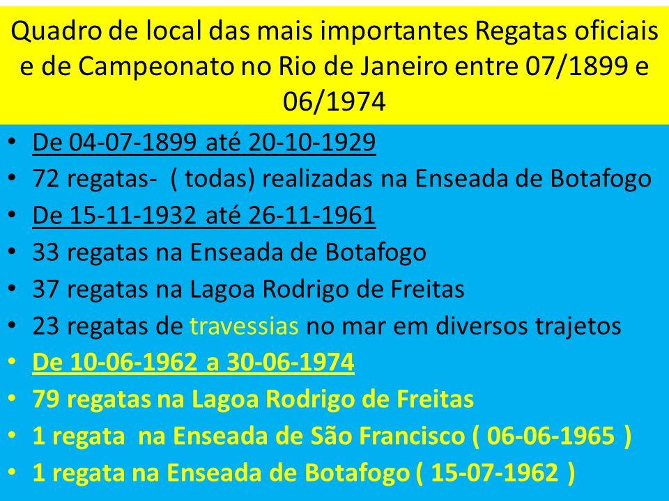 Quadro de local das mais importantes Regatas oficiais e de Campeonato no Rio de Janeiro entre 07/1899 e 06/1974