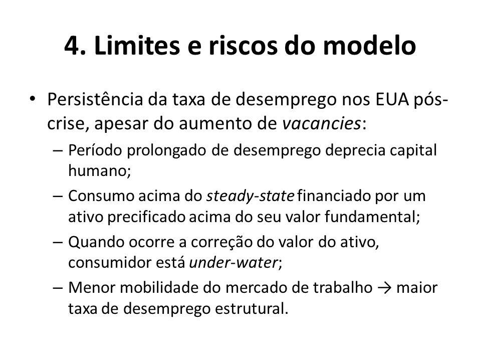 4. Limites e riscos do modelo