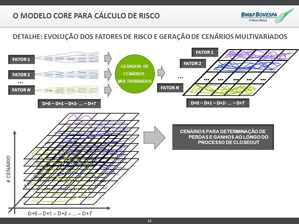 O MODELO CORE PARA CÁLCULO DE RISCO