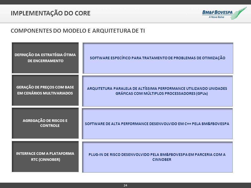 IMPLEMENTAÇÃO DO CORE 24 COMPONENTES DO MODELO E ARQUITETURA DE TI