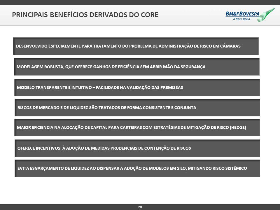 PRINCIPAIS BENEFÍCIOS DERIVADOS DO CORE