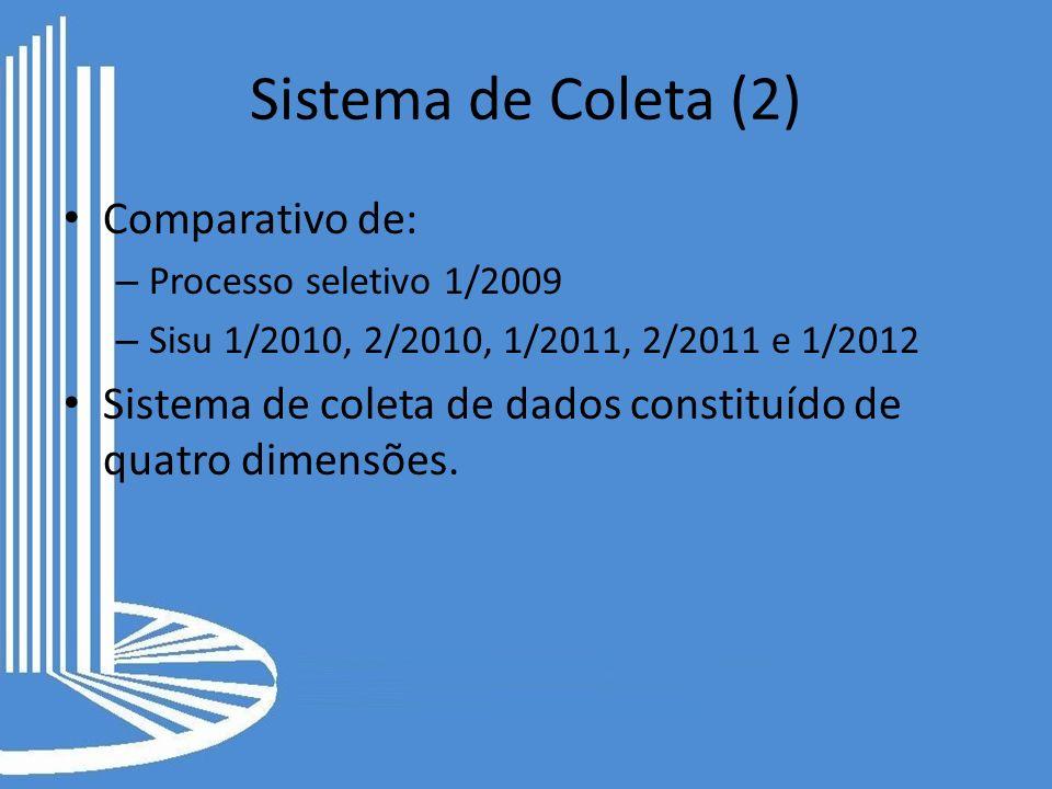 Sistema de Coleta (2) Comparativo de: