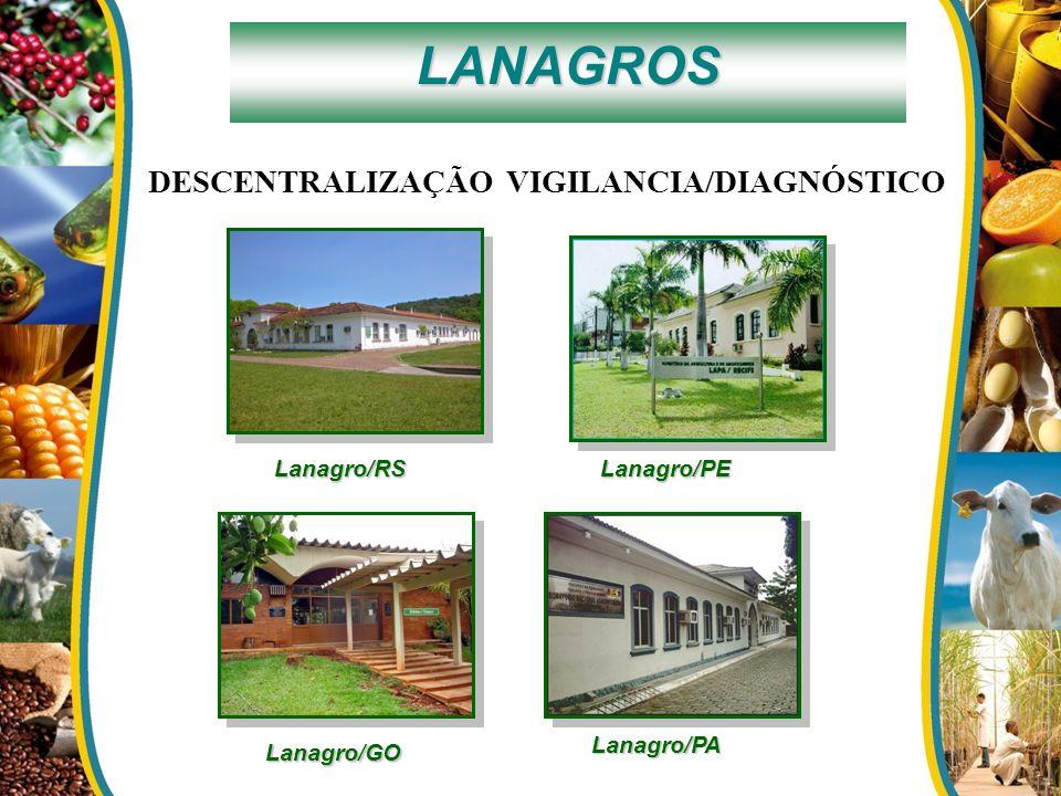 LANAGROS DESCENTRALIZAÇÃO VIGILANCIA/DIAGNÓSTICO Lanagro/RS Lanagro/PE