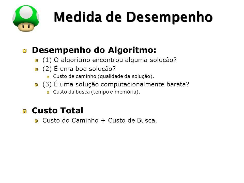 Medida de Desempenho Desempenho do Algoritmo: Custo Total