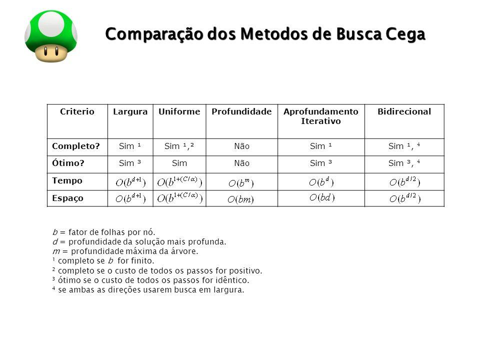 Comparação dos Metodos de Busca Cega