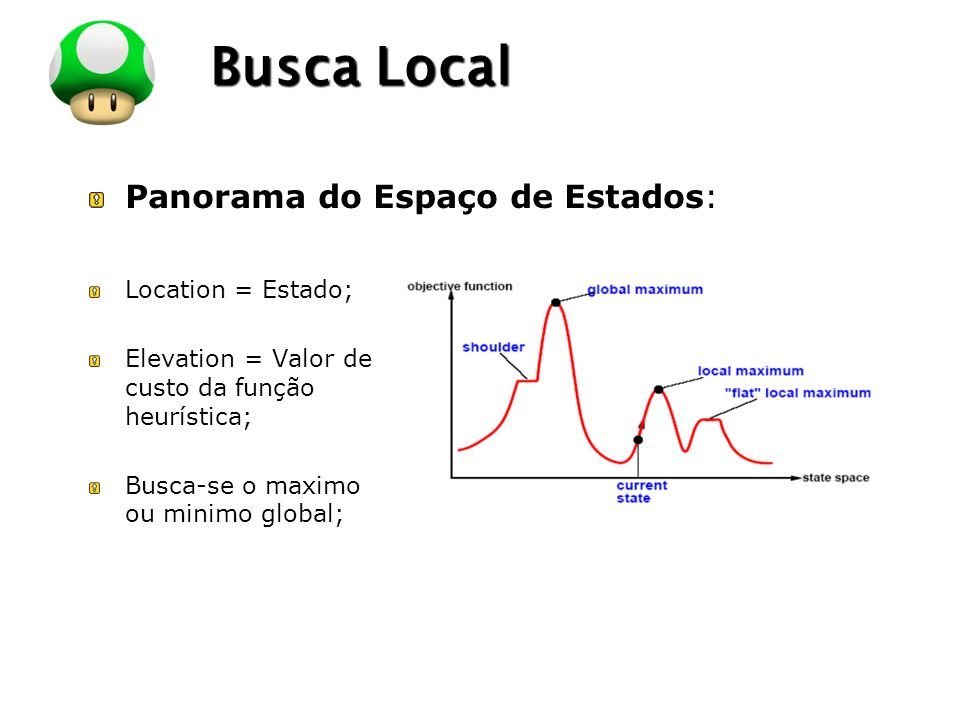 Busca Local Panorama do Espaço de Estados: Location = Estado;