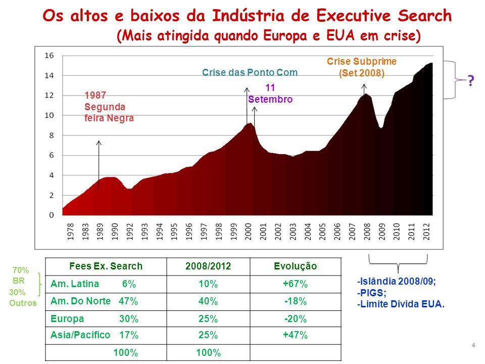Os altos e baixos da Indústria de Executive Search (Mais atingida quando Europa e EUA em crise)