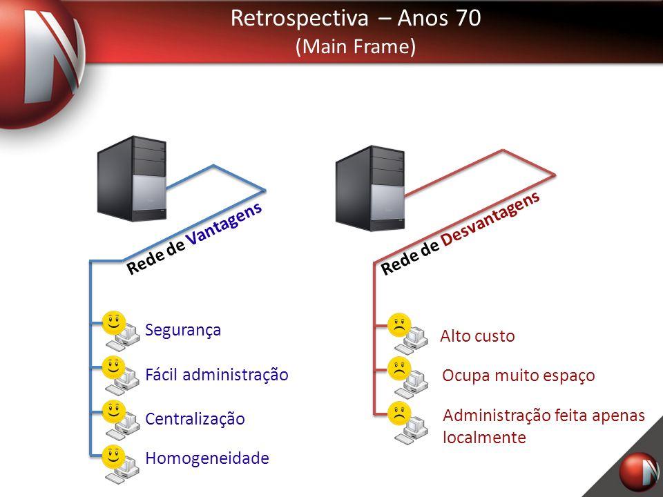Retrospectiva – Anos 70 (Main Frame) Rede de Desvantagens