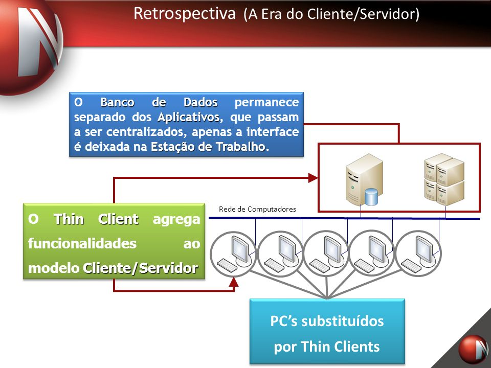 Retrospectiva (A Era do Cliente/Servidor)
