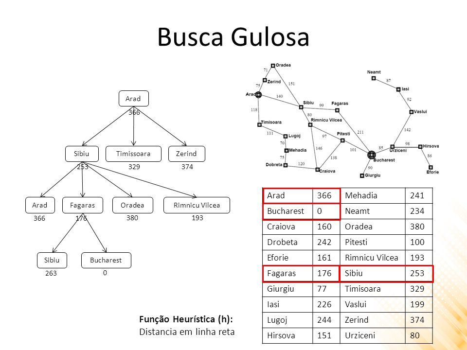 Busca Gulosa Função Heurística (h): Distancia em linha reta Arad 366