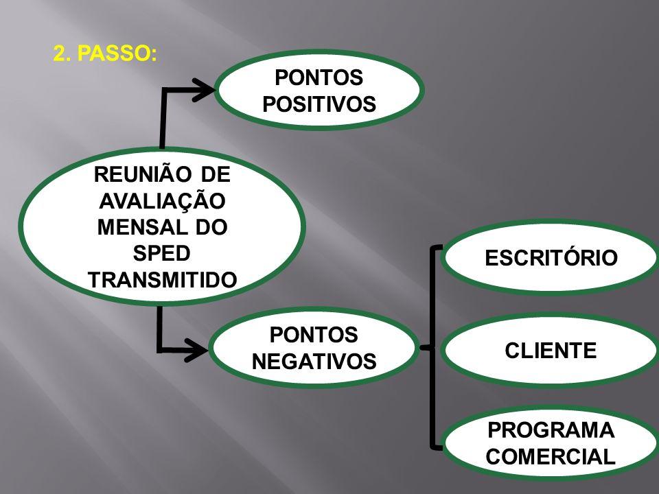 REUNIÃO DE AVALIAÇÃO MENSAL DO SPED TRANSMITIDO