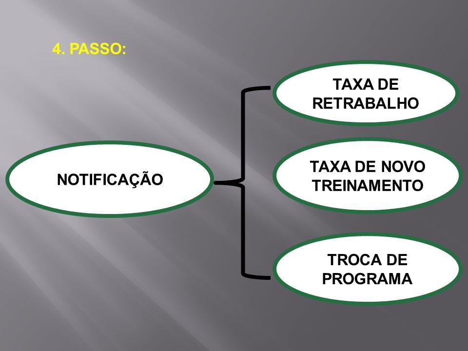 4. PASSO: TAXA DE RETRABALHO TAXA DE NOVO TREINAMENTO NOTIFICAÇÃO TROCA DE PROGRAMA