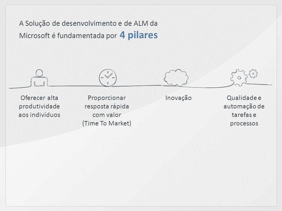 A Solução de desenvolvimento e de ALM da Microsoft é fundamentada por 4 pilares