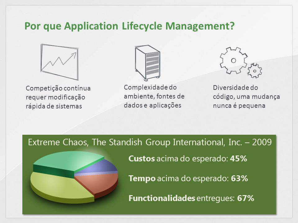 Por que Application Lifecycle Management