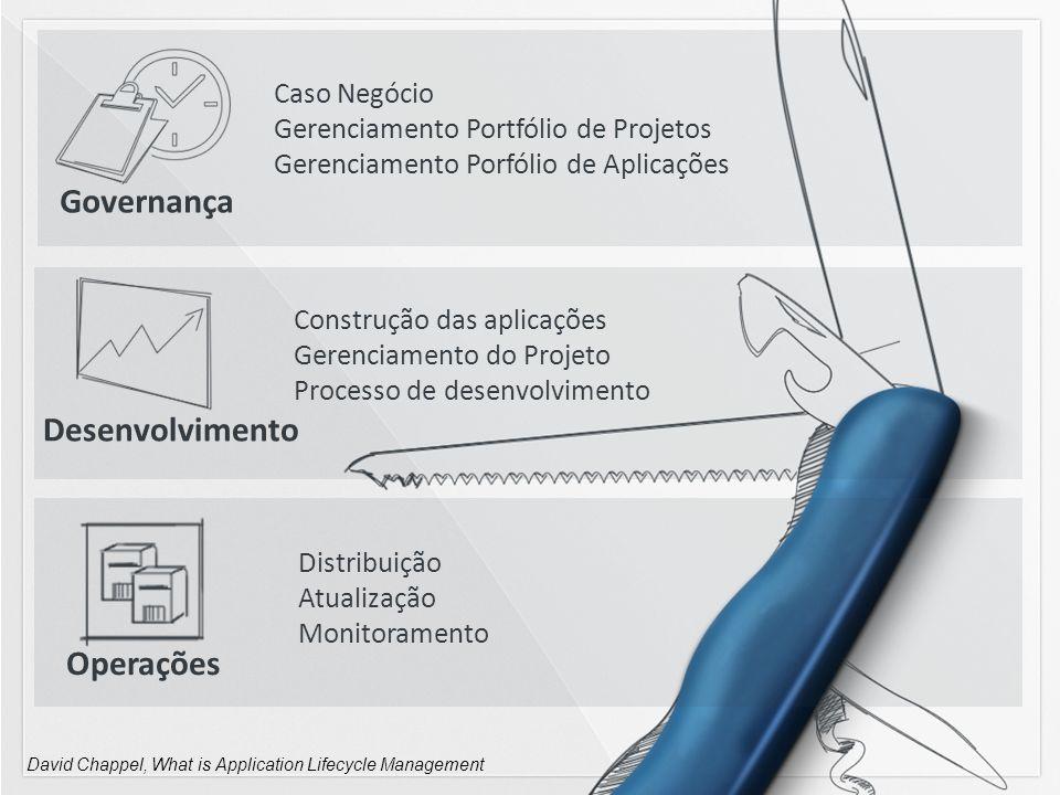 Governança Desenvolvimento Operações