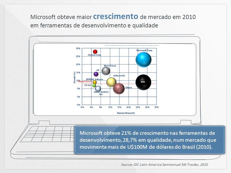 Microsoft obteve maior crescimento de mercado em 2010 em ferramentas de desenvolvimento e qualidade