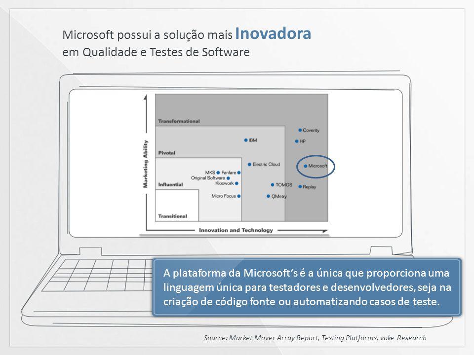 Microsoft possui a solução mais Inovadora em Qualidade e Testes de Software