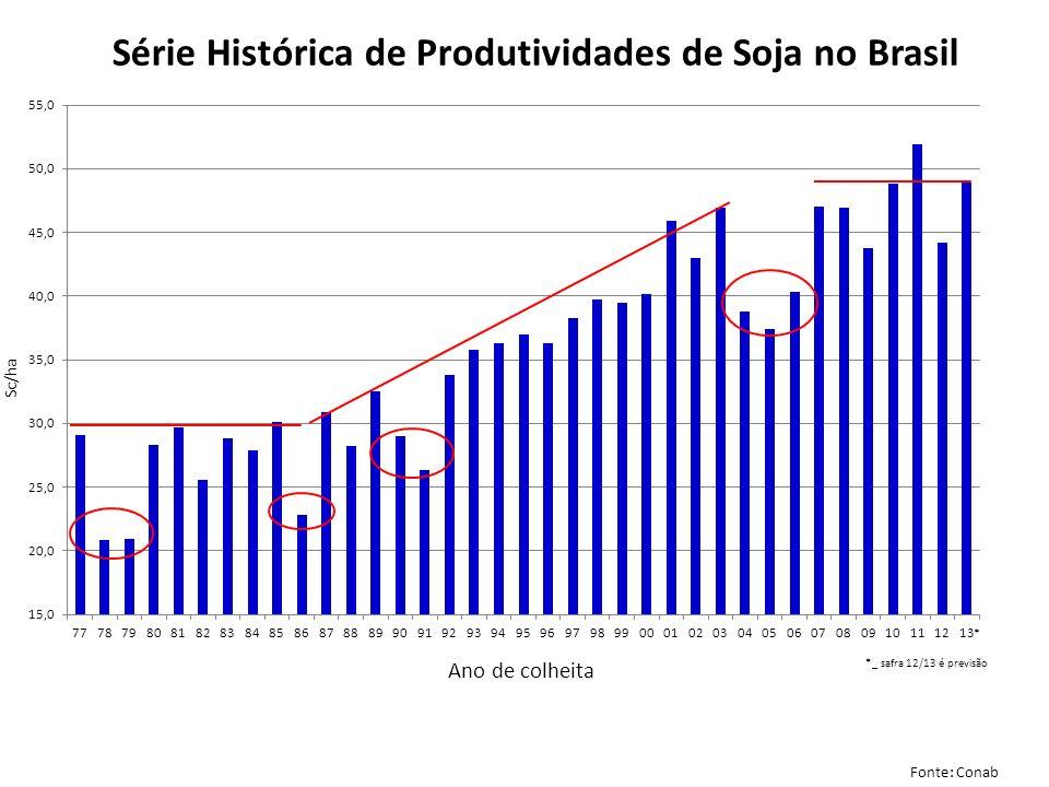 Série Histórica de Produtividades de Soja no Brasil