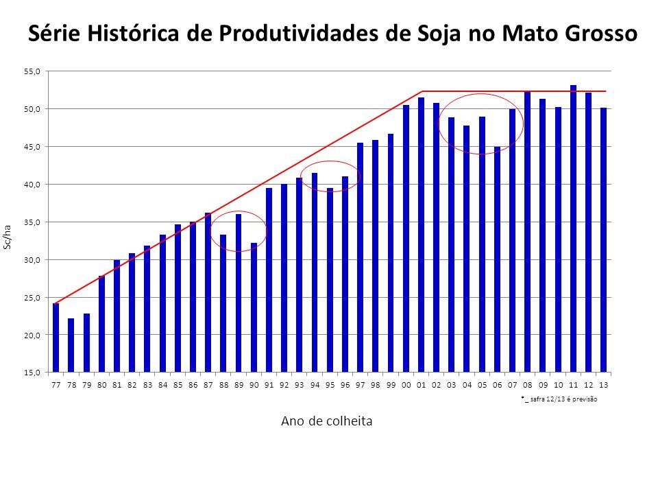 Série Histórica de Produtividades de Soja no Mato Grosso
