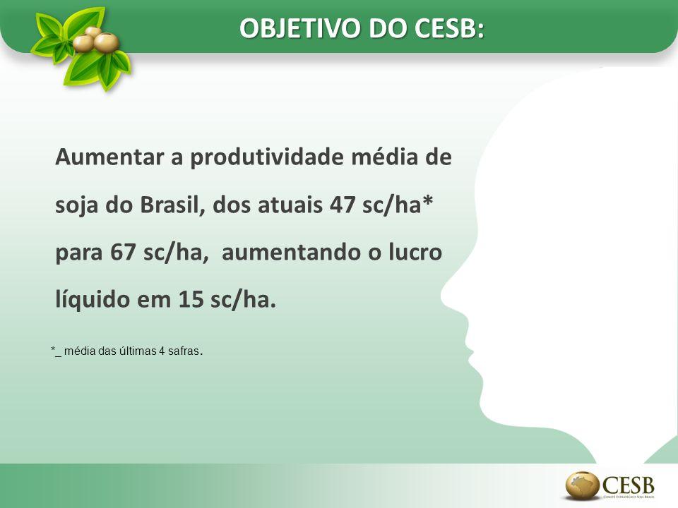 OBJETIVO DO CESB: Aumentar a produtividade média de soja do Brasil, dos atuais 47 sc/ha* para 67 sc/ha, aumentando o lucro líquido em 15 sc/ha.