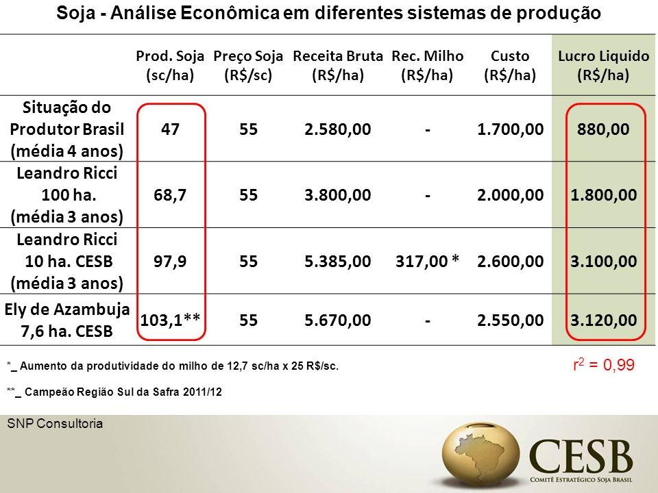 Soja - Análise Econômica em diferentes sistemas de produção