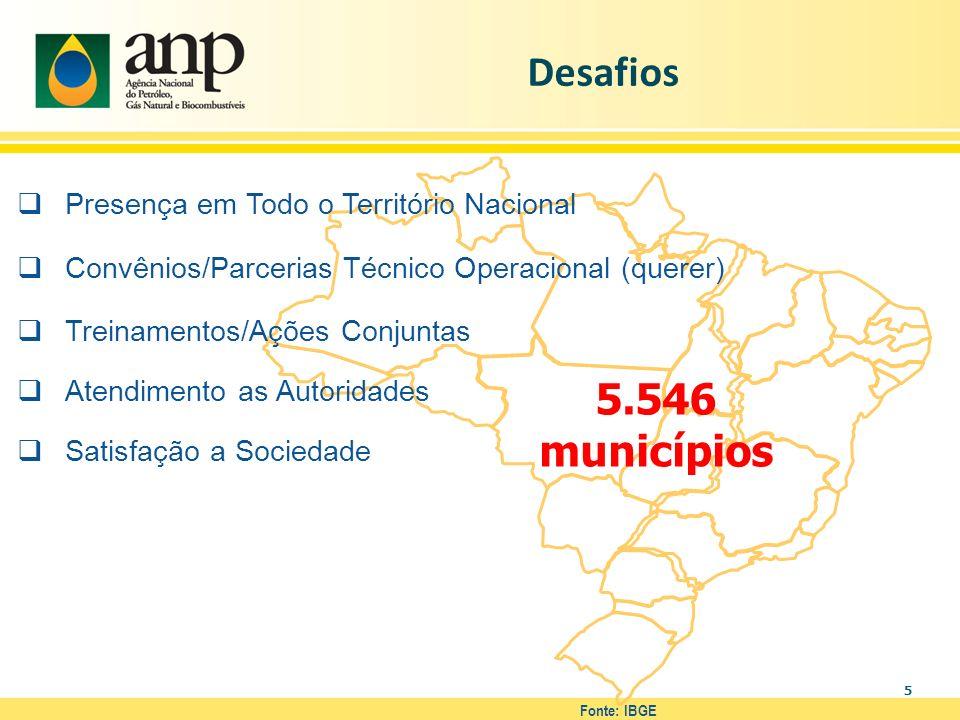 Desafios 5.546 municípios Presença em Todo o Território Nacional