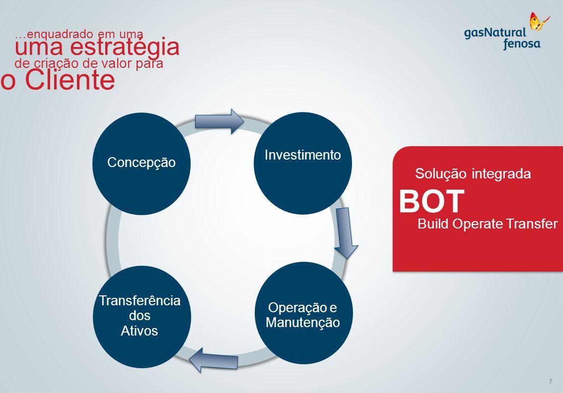 BOT o Cliente uma estratégia Solução integrada